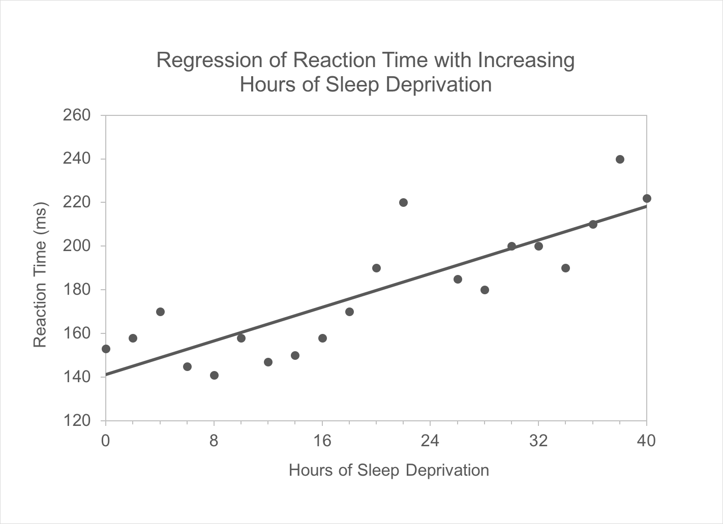 Reaction-Time-Sleep-Depr